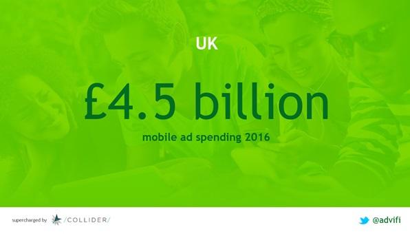 4billion-mobile-ad-market-uk-collider-demo-day-2016